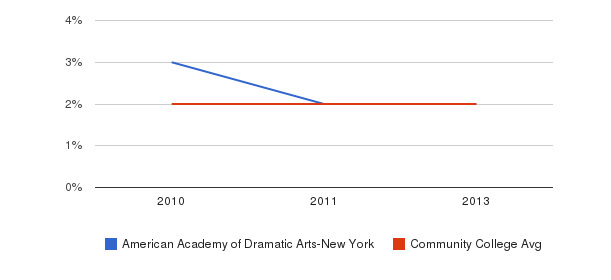American Academy of Dramatic Arts-New York More&nbsp(2010-2013)