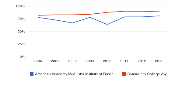 American Academy McAllister Institute of Funeral Service % Students Receiving Some Financial Aid&nbsp(2006-2013)