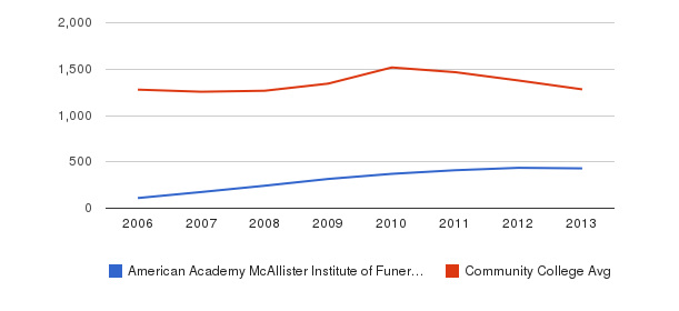 American Academy McAllister Institute of Funeral Service Total Enrollment&nbsp(2006-2013)