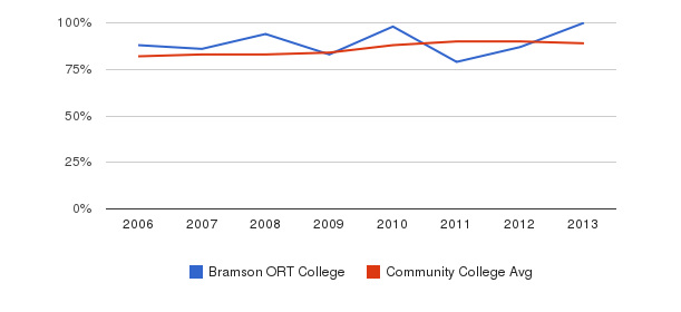 Bramson ORT College % Students Receiving Some Financial Aid&nbsp(2006-2013)