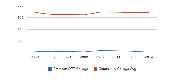 Bramson ORT College Part-Time Students&nbsp(2006-2013)