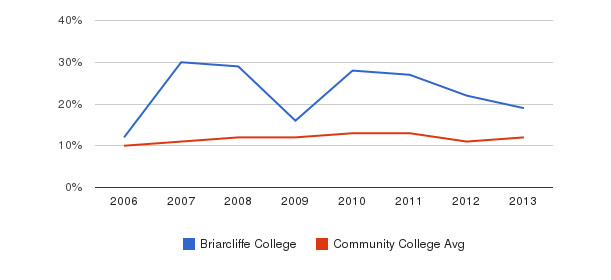 Briarcliffe College Black&nbsp(2006-2013)