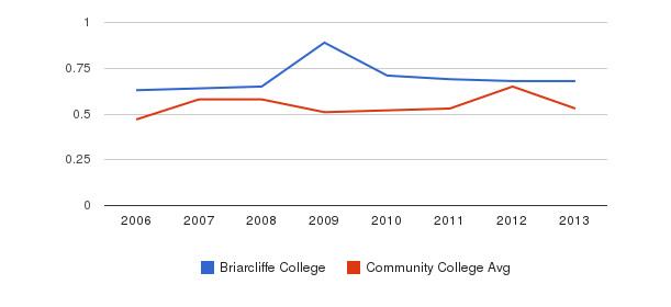 Briarcliffe College Diversity Score&nbsp(2006-2013)