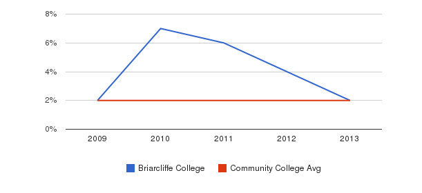 Briarcliffe College More&nbsp(2009-2013)