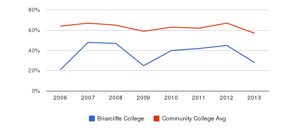 Briarcliffe College White&nbsp(2006-2013)