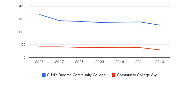 SUNY Broome Community College Total Faculty&nbsp(2006-2013)