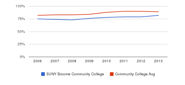 SUNY Broome Community College % Students Receiving Some Financial Aid&nbsp(2006-2013)