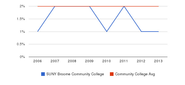 SUNY Broome Community College Asian&nbsp(2006-2013)