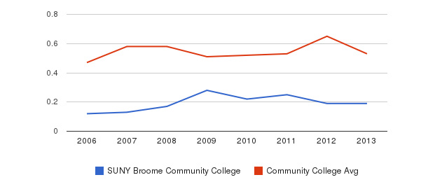 SUNY Broome Community College Diversity Score&nbsp(2006-2013)