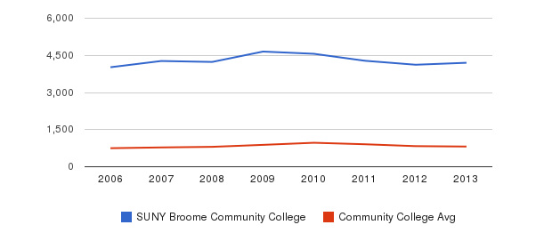 SUNY Broome Community College Full-Time Students&nbsp(2006-2013)