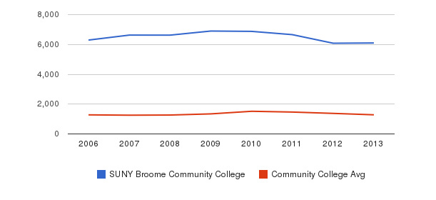 SUNY Broome Community College Total Enrollment&nbsp(2006-2013)