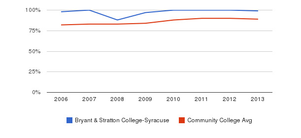 Bryant & Stratton College-Syracuse % Students Receiving Some Financial Aid&nbsp(2006-2013)
