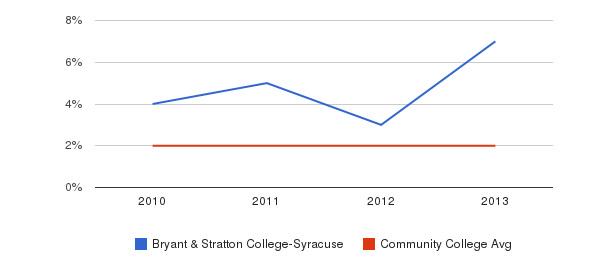 Bryant & Stratton College-Syracuse More&nbsp(2010-2013)