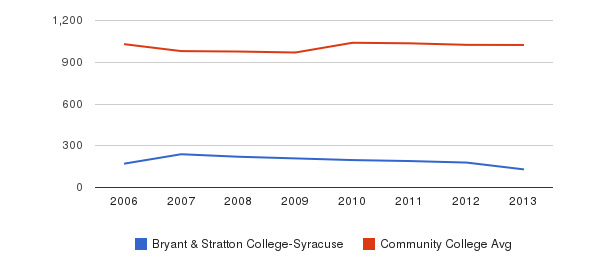 Bryant & Stratton College-Syracuse Part-Time Students&nbsp(2006-2013)