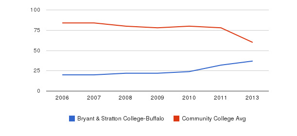 Bryant & Stratton College-Buffalo Total Faculty&nbsp(2006-2013)