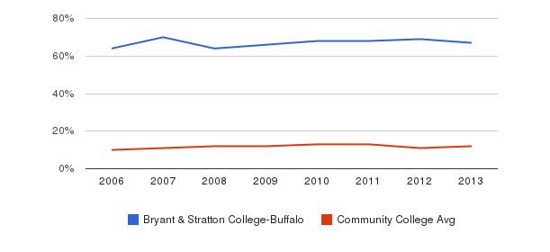 Bryant & Stratton College-Buffalo Black&nbsp(2006-2013)