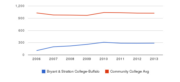 Bryant & Stratton College-Buffalo Part-Time Students&nbsp(2006-2013)