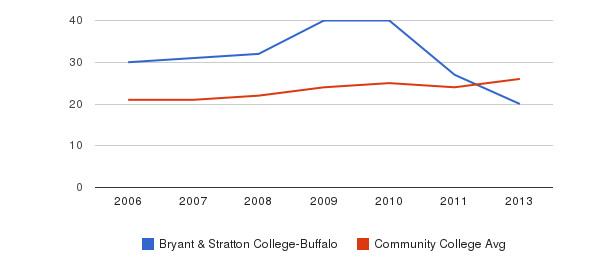 Bryant & Stratton College-Buffalo student staff&nbsp(2006-2013)