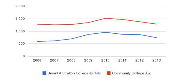 Bryant & Stratton College-Buffalo Total Enrollment&nbsp(2006-2013)