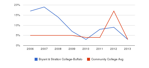 Bryant & Stratton College-Buffalo Unknown&nbsp(2006-2013)