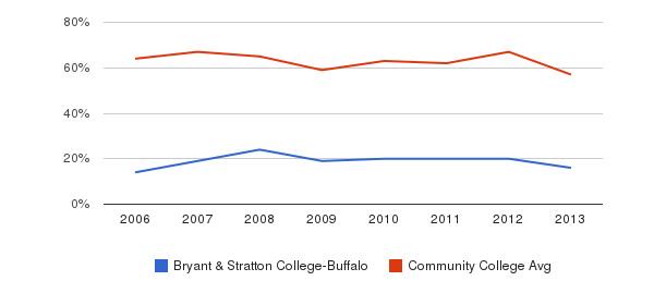 Bryant & Stratton College-Buffalo White&nbsp(2006-2013)