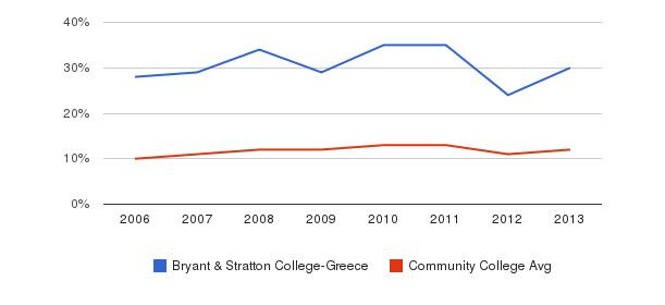 Bryant & Stratton College-Greece Black&nbsp(2006-2013)