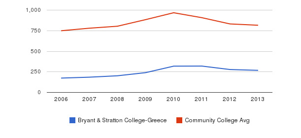 Bryant & Stratton College-Greece Full-Time Students&nbsp(2006-2013)