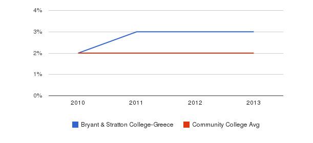 Bryant & Stratton College-Greece More&nbsp(2010-2013)