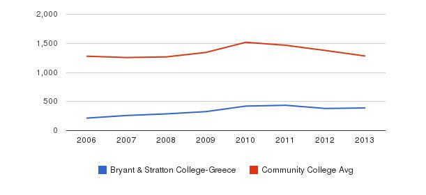 Bryant & Stratton College-Greece Total Enrollment&nbsp(2006-2013)