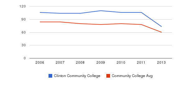 Clinton Community College Total Faculty&nbsp(2006-2013)
