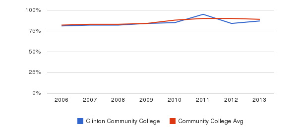 Clinton Community College % Students Receiving Some Financial Aid&nbsp(2006-2013)