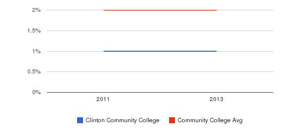 Clinton Community College More&nbsp(2011-2013)