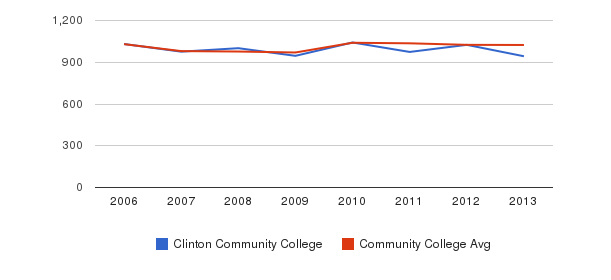Clinton Community College Part-Time Students&nbsp(2006-2013)
