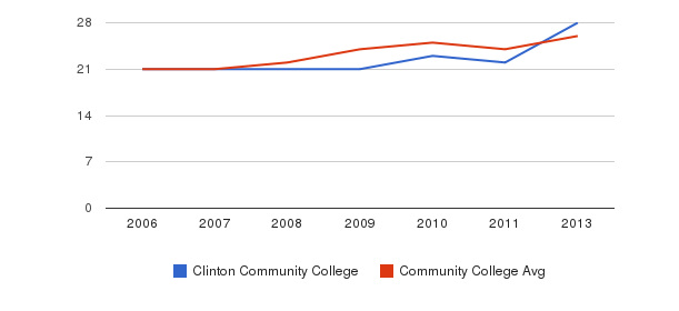 Clinton Community College student staff&nbsp(2006-2013)
