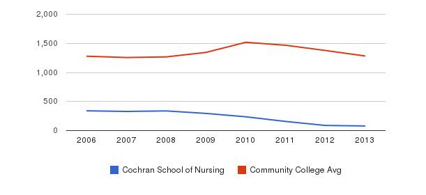 Cochran School of Nursing Total Enrollment&nbsp(2006-2013)