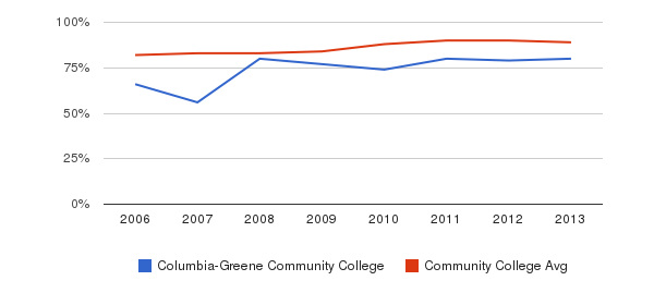 Columbia-Greene Community College % Students Receiving Some Financial Aid&nbsp(2006-2013)