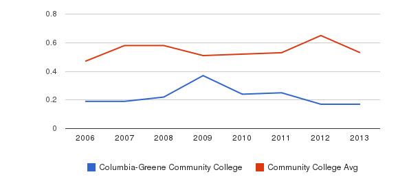 Columbia-Greene Community College Diversity Score&nbsp(2006-2013)