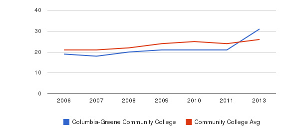 Columbia-Greene Community College student staff&nbsp(2006-2013)