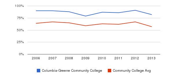 Columbia-Greene Community College White&nbsp(2006-2013)