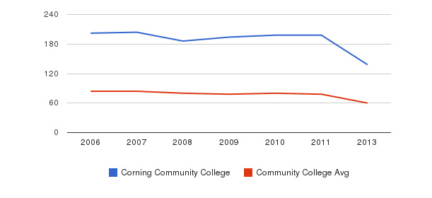 Corning Community College Total Faculty&nbsp(2006-2013)