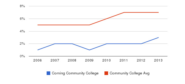 Corning Community College Hispanic&nbsp(2006-2013)