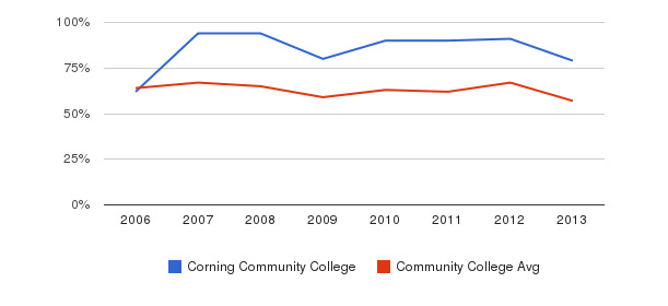 Corning Community College White&nbsp(2006-2013)