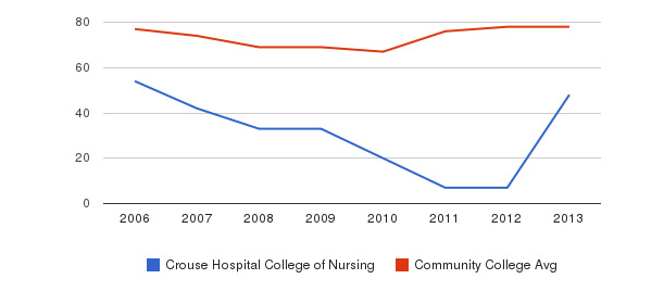 Crouse Hospital College of Nursing Percent Admitted&nbsp(2006-2013)