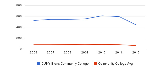CUNY Bronx Community College Total Faculty&nbsp(2006-2013)