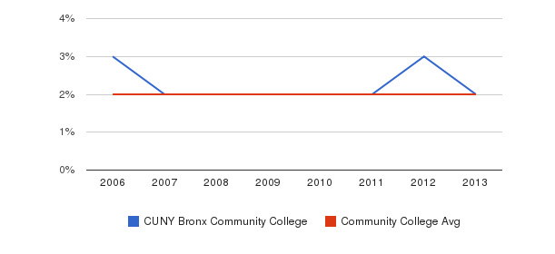 CUNY Bronx Community College Asian&nbsp(2006-2013)