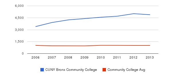 CUNY Bronx Community College Part-Time Students&nbsp(2006-2013)