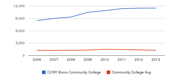 CUNY Bronx Community College Total Enrollment&nbsp(2006-2013)