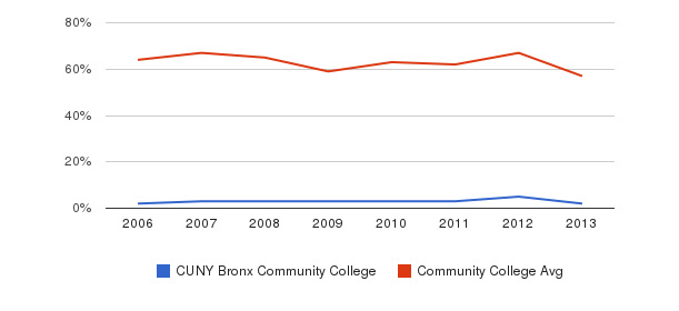 CUNY Bronx Community College White&nbsp(2006-2013)