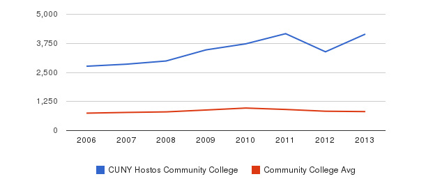 CUNY Hostos Community College Full-Time Students&nbsp(2006-2013)