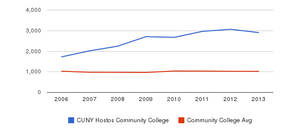 CUNY Hostos Community College Part-Time Students&nbsp(2006-2013)